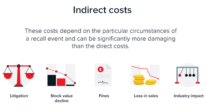 Indirect costs of food product recalls