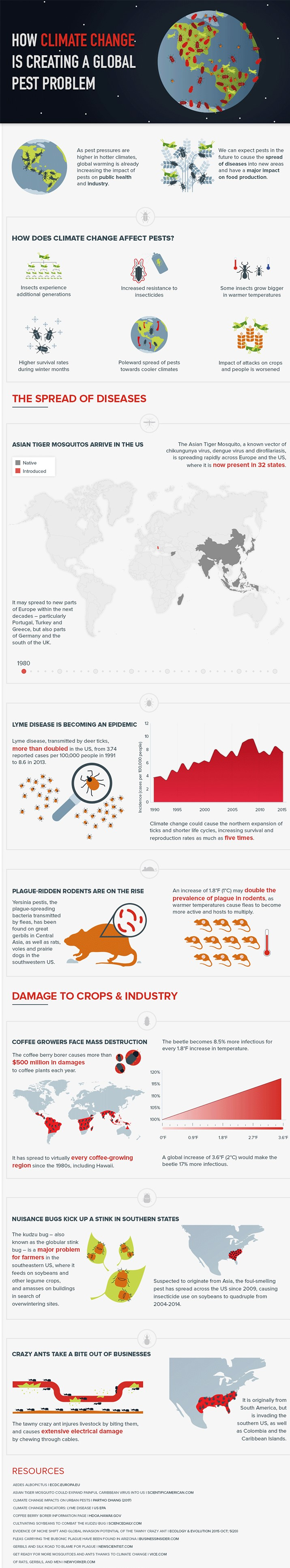Infographic on how climate change is creating a global pest problem